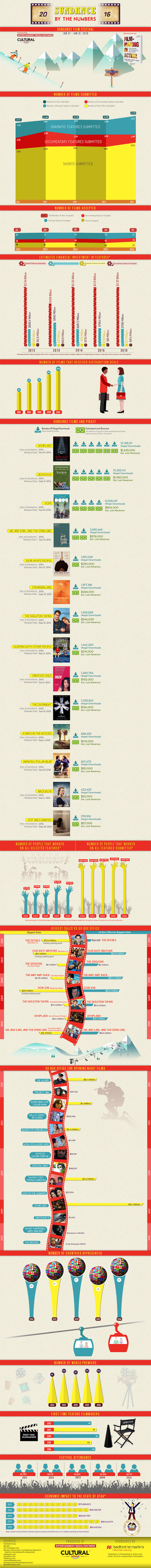 Sundance Infographic 2016