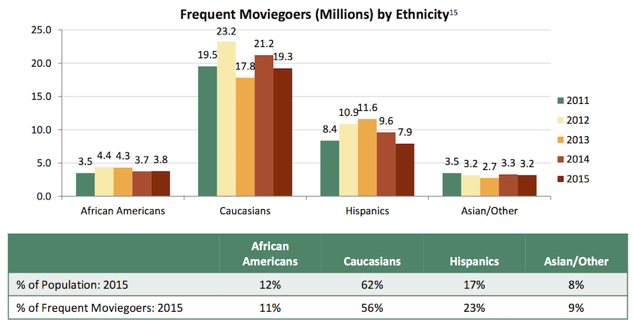Moviegoers by ethnicity graph