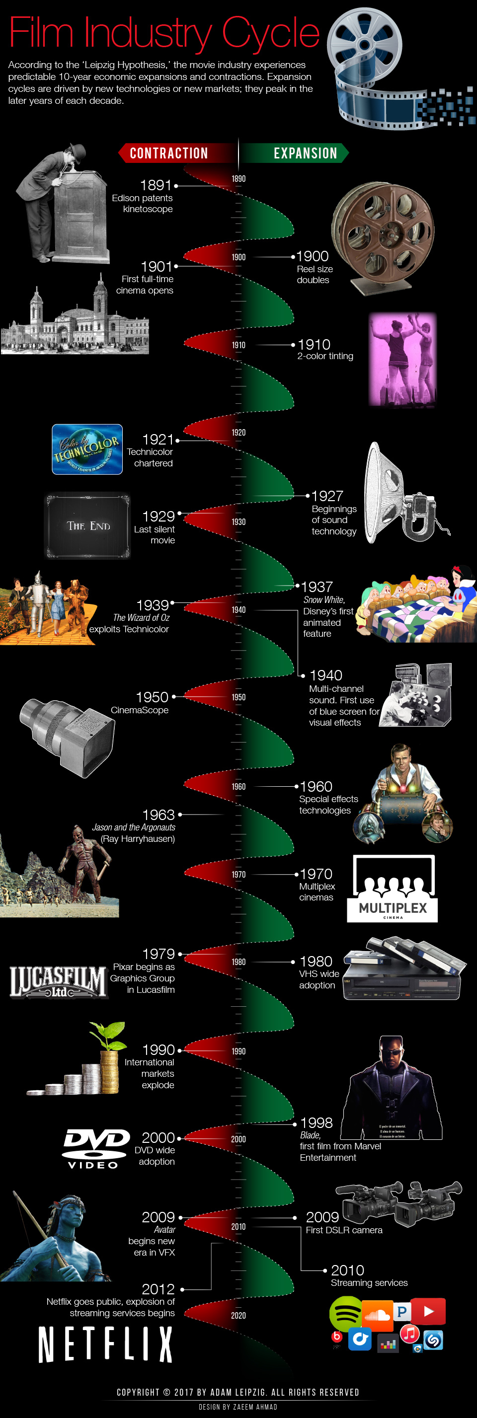 Film Industry Cycle Infographic for 10 years