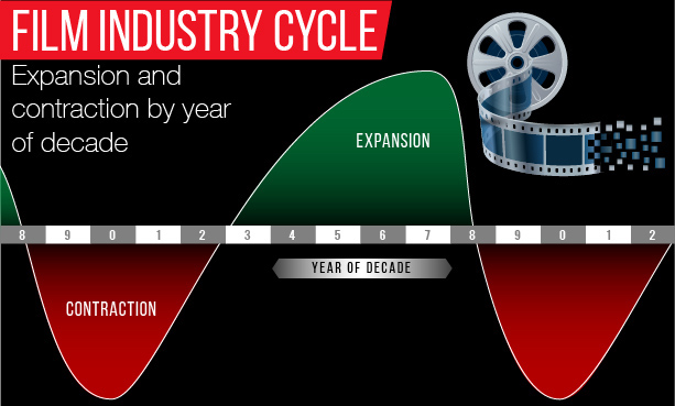 Film Industry Cycle over a decade