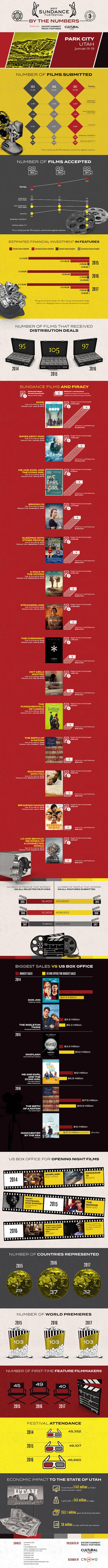 Sundance 2017 Infographic